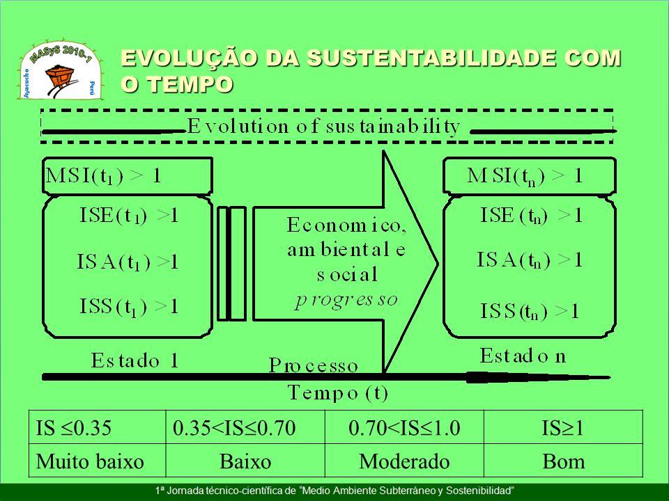 EVOLUÇÃO DA SUSTENTABILIDADE COM O TEMPO IS 0.350.35<IS 0.700.70<IS 1.0IS 1 Muito baixoBaixoModeradoBom