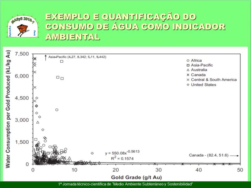 EXEMPLO E QUANTIFICAÇÃO DO CONSUMO DE ÁGUA COMO INDICADOR AMBIENTAL