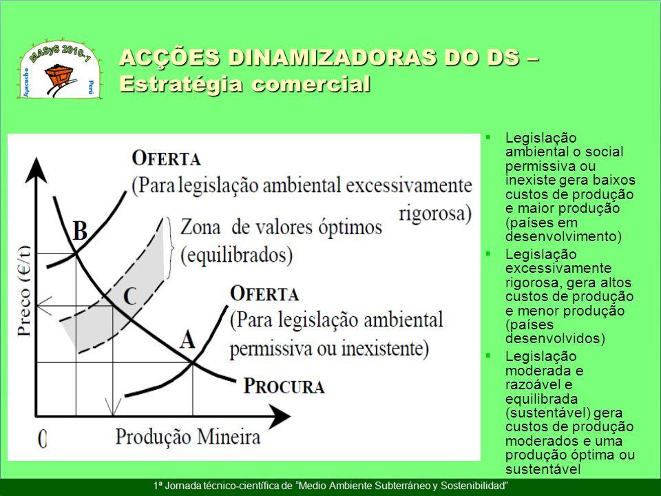 Legislação ambiental o social permissiva ou inexiste gera baixos custos de produção e maior produção (países em desenvolvimento) Legislação excessivam