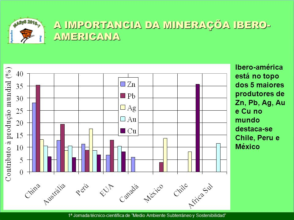 Ibero-américa está no topo dos 5 maiores produtores de Zn, Pb, Ag, Au e Cu no mundo destaca-se Chile, Peru e México A IMPORTANCIA DA MINERAÇÕA IBERO-