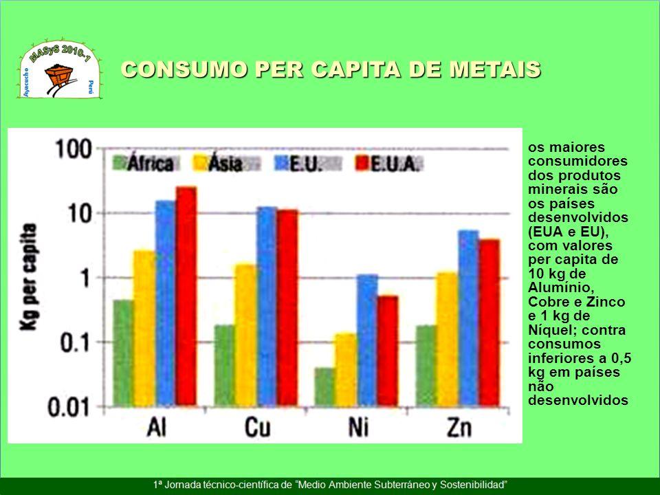 os maiores consumidores dos produtos minerais são os países desenvolvidos (EUA e EU), com valores per capita de 10 kg de Alumínio, Cobre e Zinco e 1 k