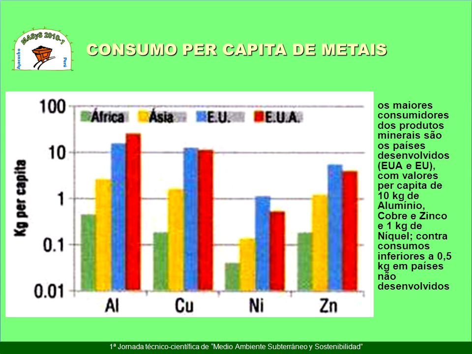 INVESTIMENTO GLOBAL NO SECTOR DA INDUSTRIA MINERAL (2005) Ibero-américa >25%