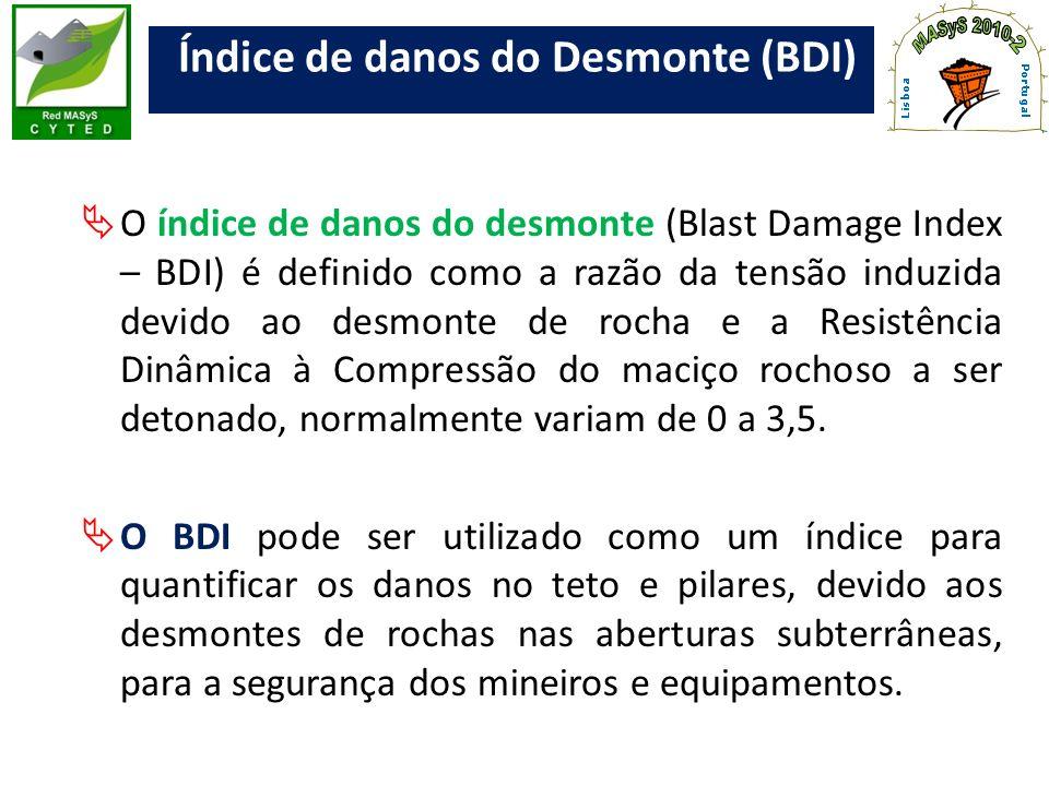 Índice de danos do Desmonte (BDI) O índice de danos do desmonte (Blast Damage Index – BDI) é definido como a razão da tensão induzida devido ao desmon
