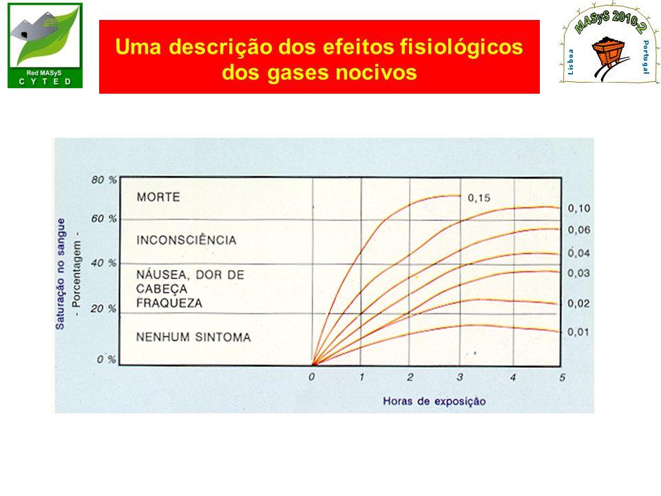 Uma descrição dos efeitos fisiológicos dos gases nocivos