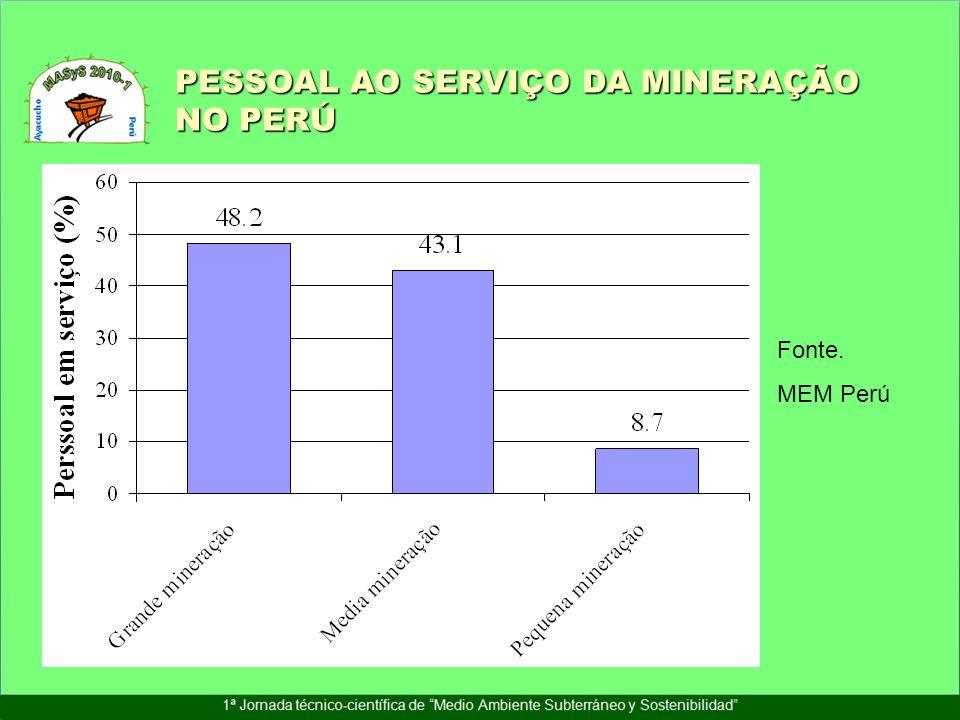 PESSOAL AO SERVIÇO DA MINERAÇÃO NO PERÚ Fonte. MEM Perú