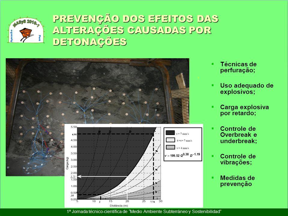 Técnicas de perfuração; Uso adequado de explosivos; Carga explosiva por retardo; Controle de Overbreak e underbreak; Controle de vibrações; Medidas de