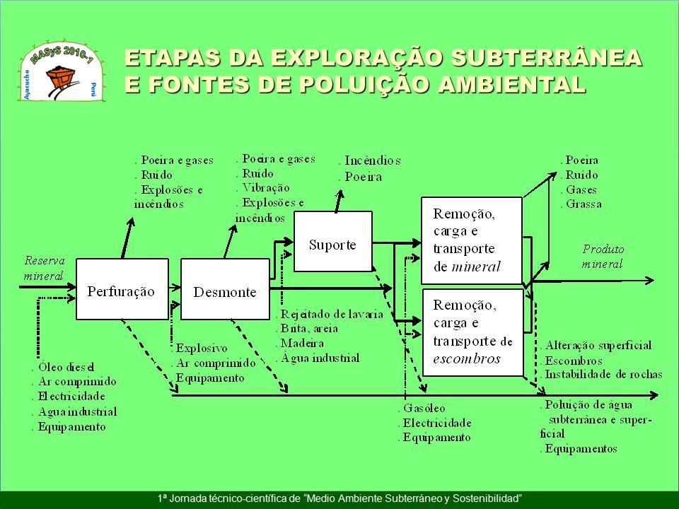 ETAPAS DA EXPLORAÇÃO SUBTERRÂNEA E FONTES DE POLUIÇÃO AMBIENTAL