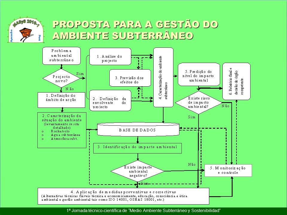 PROPOSTA PARA A GESTÃO DO AMBIENTE SUBTERRÂNEO