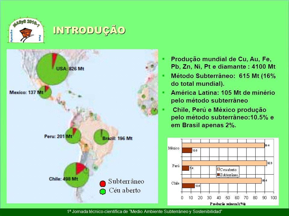 INTRODUÇÃO Produção mundial de Cu, Au, Fe, Pb, Zn, Ni, Pt e diamante : 4100 Mt Método Subterrâneo: 615 Mt (16% do total mundial). América Latina: 105
