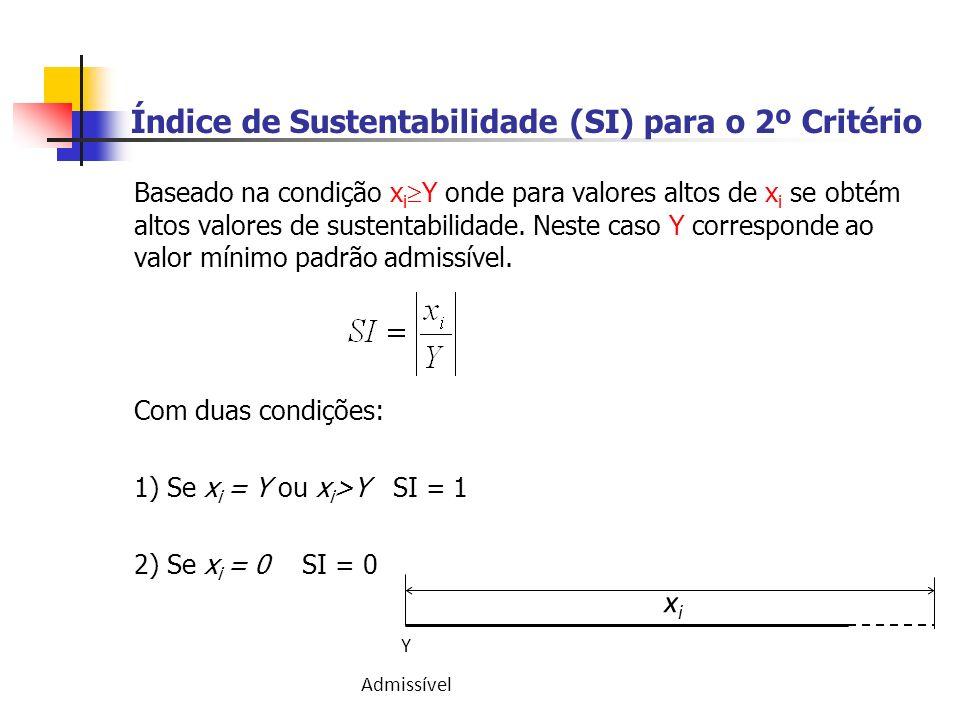 Índice de Sustentabilidade (SI) para o 2º Critério Baseado na condição x i Y onde para valores altos de x i se obtém altos valores de sustentabilidade