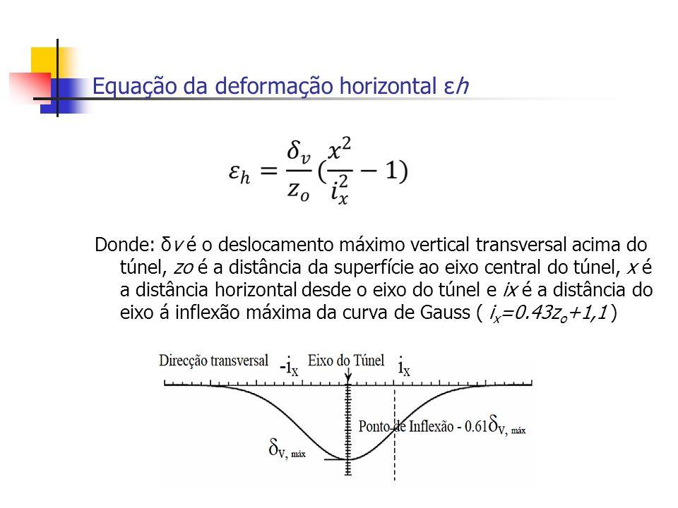 Equação da deformação horizontal εh Donde: δv é o deslocamento máximo vertical transversal acima do túnel, zo é a distância da superfície ao eixo cent