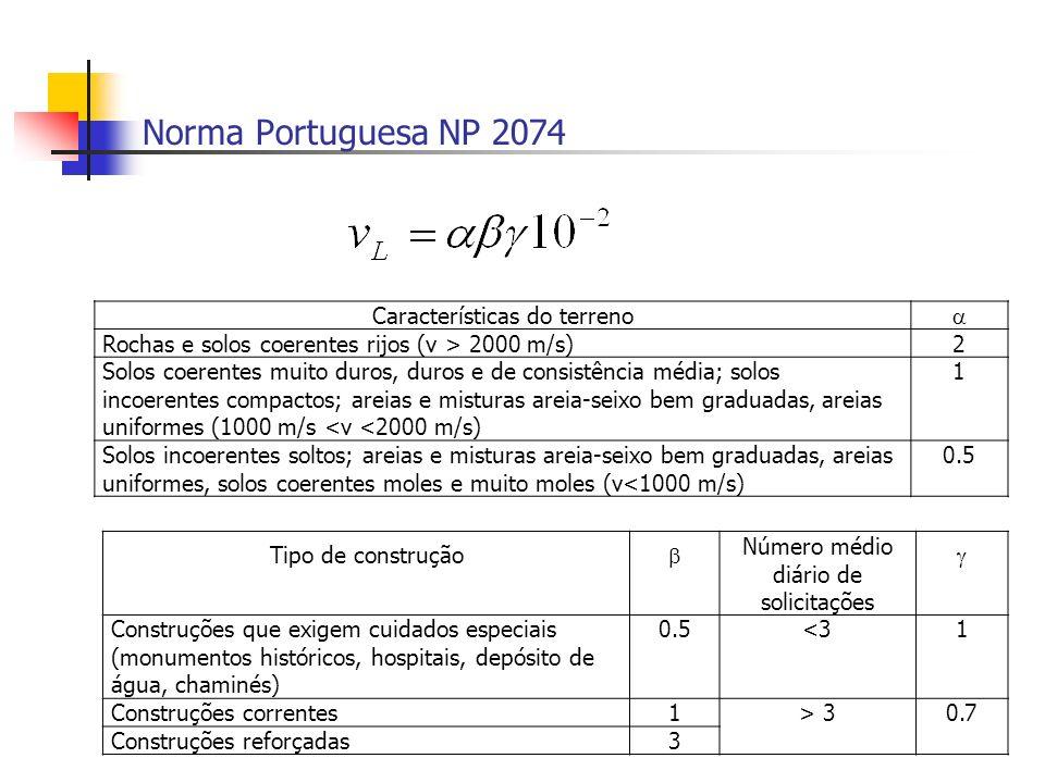 Norma Portuguesa NP 2074 Características do terreno Rochas e solos coerentes rijos (v > 2000 m/s)2 Solos coerentes muito duros, duros e de consistênci