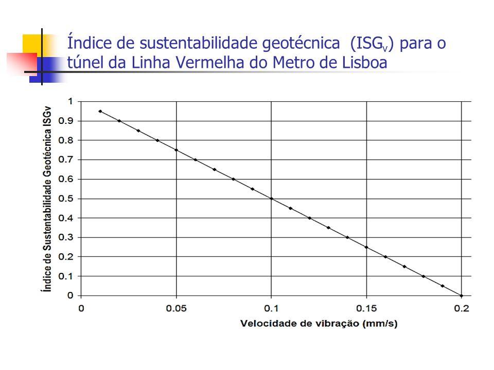 Índice de sustentabilidade geotécnica (ISG v ) para o túnel da Linha Vermelha do Metro de Lisboa