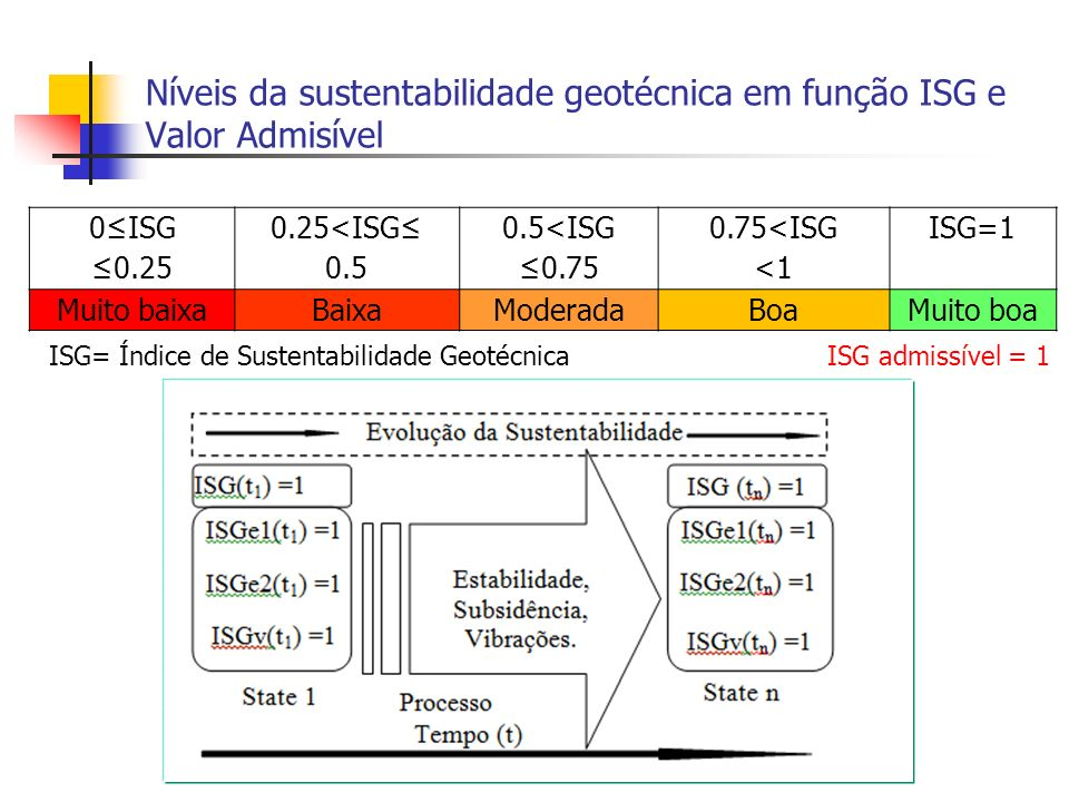 Níveis da sustentabilidade geotécnica em função ISG e Valor Admisível 0ISG 0.25 0.25<ISG 0.5 0.5<ISG 0.75 0.75<ISG <1 ISG=1 Muito baixaBaixaModeradaBo