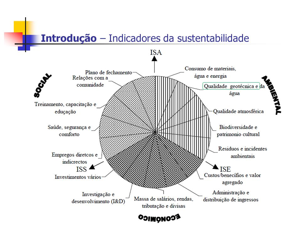 Introdução – Indicadores da sustentabilidade