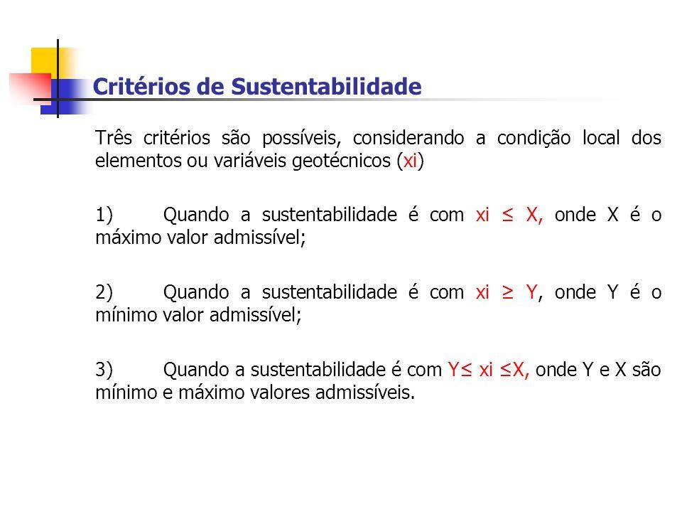 Critérios de Sustentabilidade Três critérios são possíveis, considerando a condição local dos elementos ou variáveis geotécnicos (xi) 1)Quando a suste
