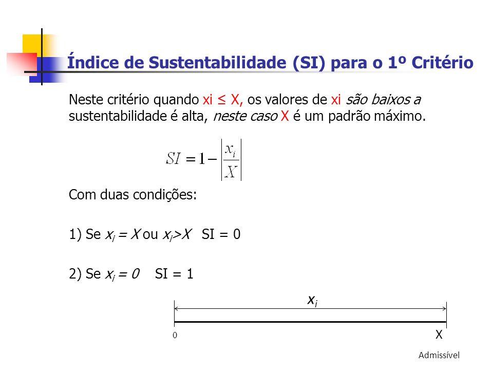 Índice de Sustentabilidade (SI) para o 1º Critério Neste critério quando xi X, os valores de xi são baixos a sustentabilidade é alta, neste caso X é u