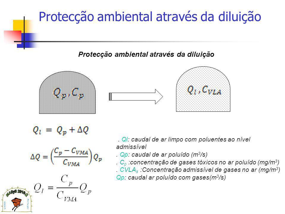Protecção ambiental através da diluição.Ql: caudal de ar limpo com poluentes ao nível admissível.