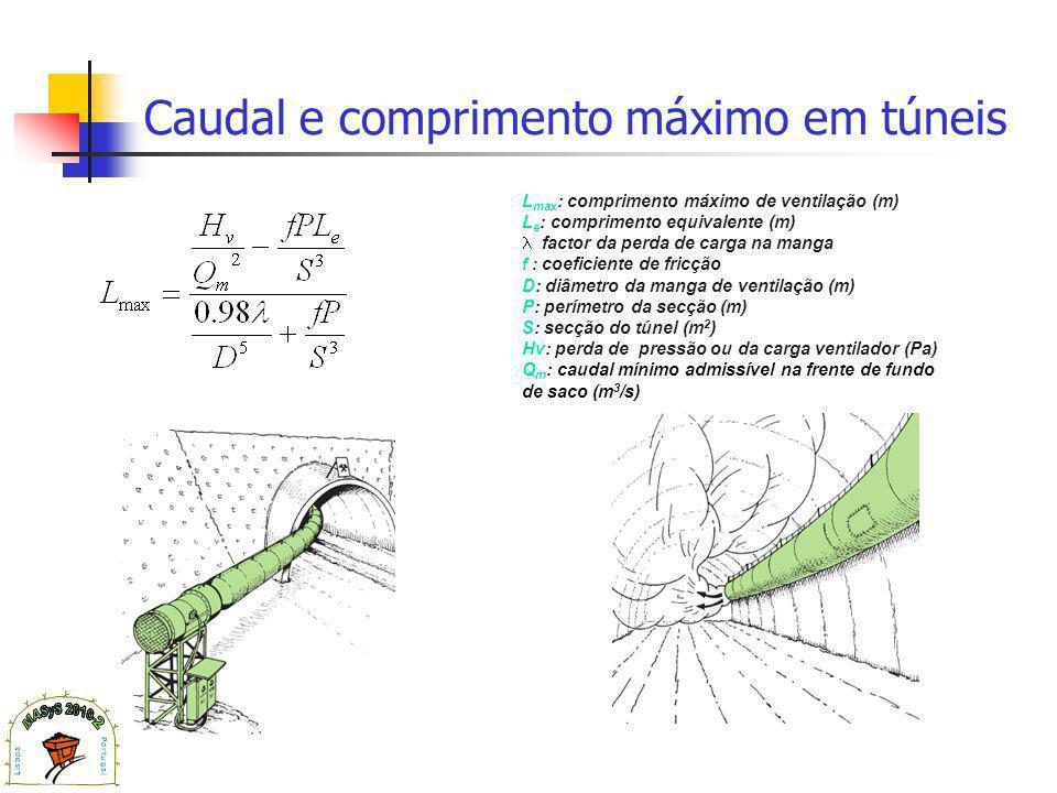 Caudal e comprimento máximo em túneis L max : comprimento máximo de ventilação (m) L e : comprimento equivalente (m) factor da perda de carga na manga f : coeficiente de fricção D: diâmetro da manga de ventilação (m) P: perímetro da secção (m) S: secção do túnel (m 2 ) Hv: perda de pressão ou da carga ventilador (Pa) Q m : caudal mínimo admissível na frente de fundo de saco (m 3 /s)