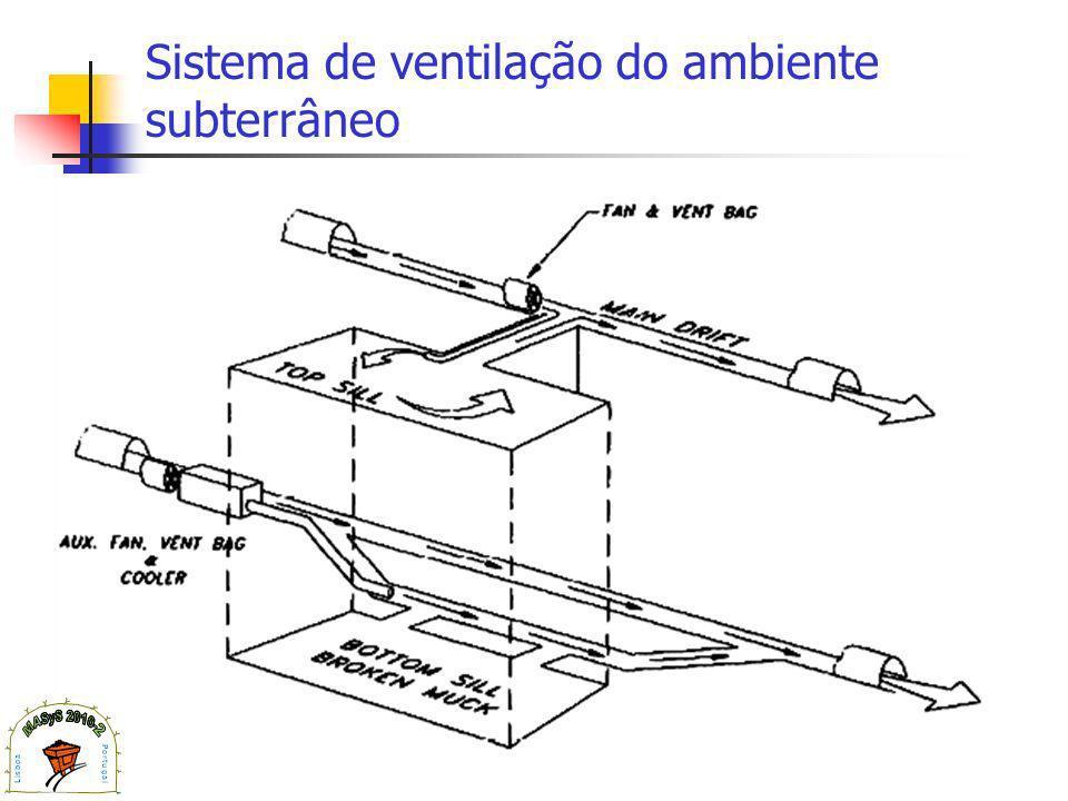 Sistema de ventilação do ambiente subterrâneo