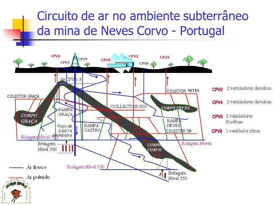 Circuito de ar no ambiente subterrâneo da mina de Neves Corvo - Portugal