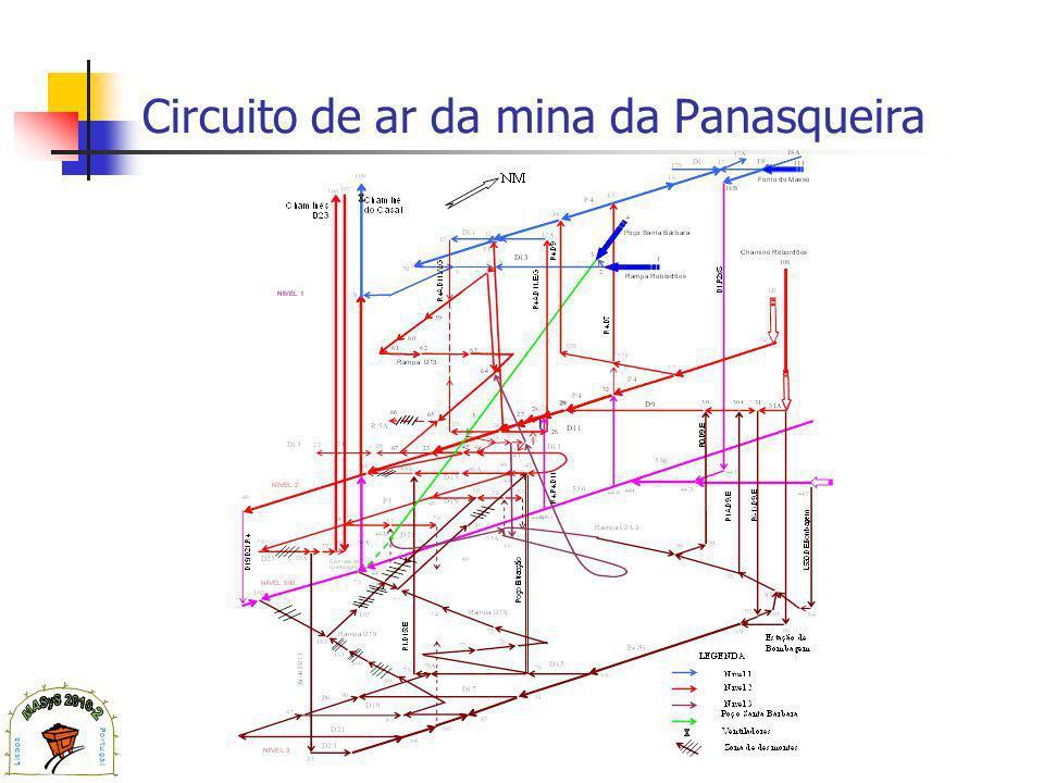 Circuito de ar da mina da Panasqueira