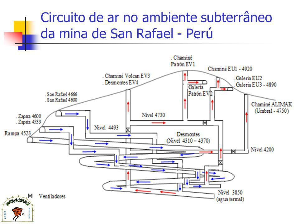 Circuito de ar no ambiente subterrâneo da mina de San Rafael - Perú