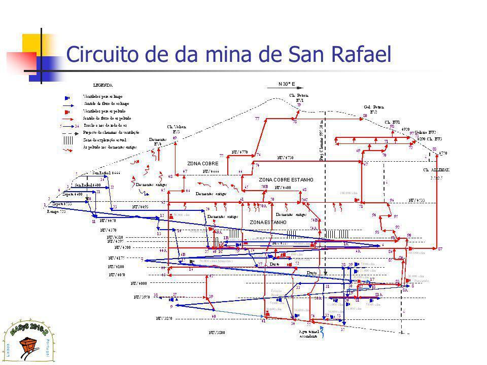 Circuito de da mina de San Rafael