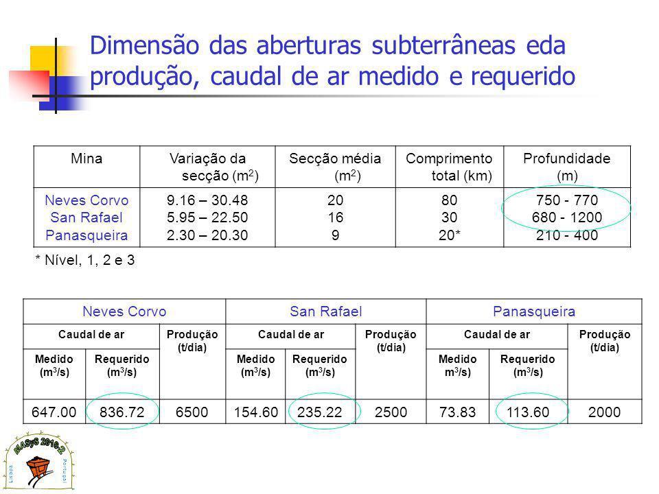 Dimensão das aberturas subterrâneas eda produção, caudal de ar medido e requerido MinaVariação da secção (m 2 ) Secção média (m 2 ) Comprimento total (km) Profundidade (m) Neves Corvo San Rafael Panasqueira 9.16 – 30.48 5.95 – 22.50 2.30 – 20.30 20 16 9 80 30 20* 750 - 770 680 - 1200 210 - 400 Neves CorvoSan RafaelPanasqueira Caudal de arProdução (t/dia) Caudal de arProdução (t/dia) Caudal de arProdução (t/dia) Medido (m 3 /s) Requerido (m 3 /s) Medido (m 3 /s) Requerido (m 3 /s) Medido m 3 /s) Requerido (m 3 /s) 647.00836.726500154.60235.22250073.83113.602000 * Nível, 1, 2 e 3