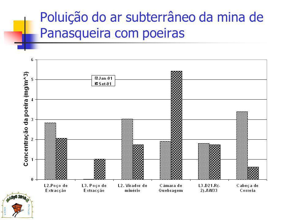 Poluição do ar subterrâneo da mina de Panasqueira com poeiras