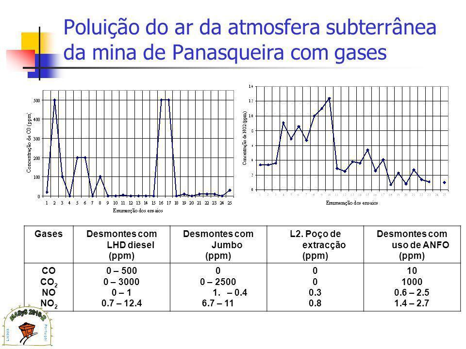 Poluição do ar da atmosfera subterrânea da mina de Panasqueira com gases GasesDesmontes com LHD diesel (ppm) Desmontes com Jumbo (ppm) L2.
