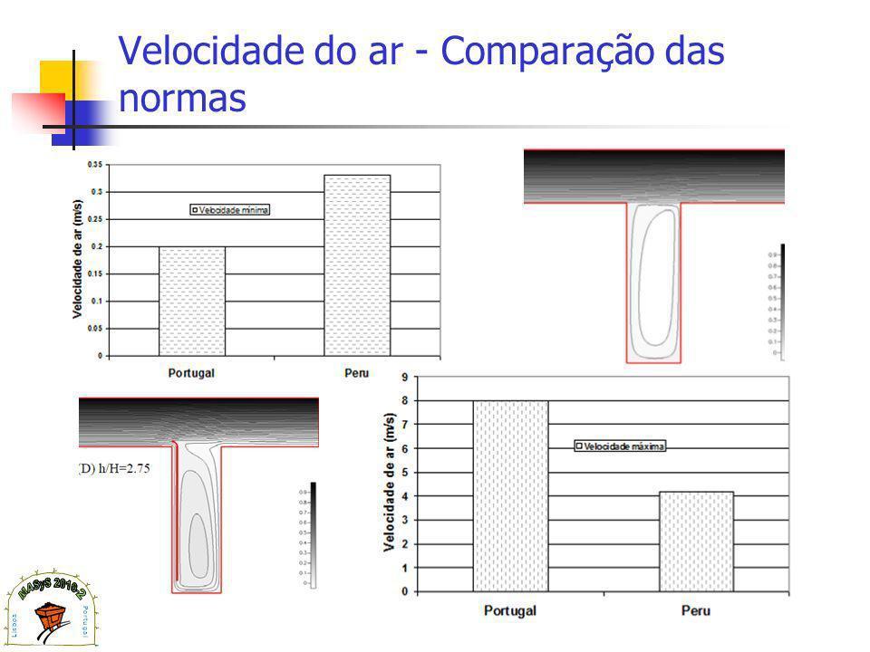 Velocidade do ar - Comparação das normas