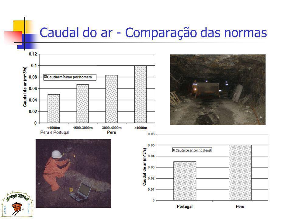 Caudal do ar - Comparação das normas