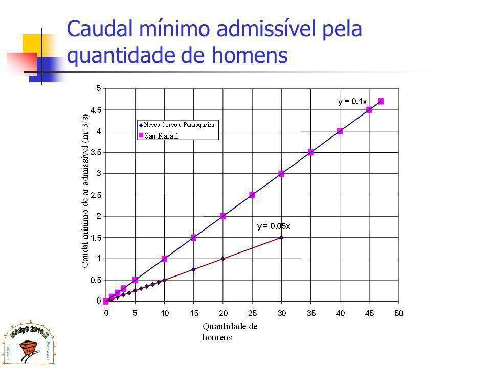 Caudal mínimo admissível pela quantidade de homens