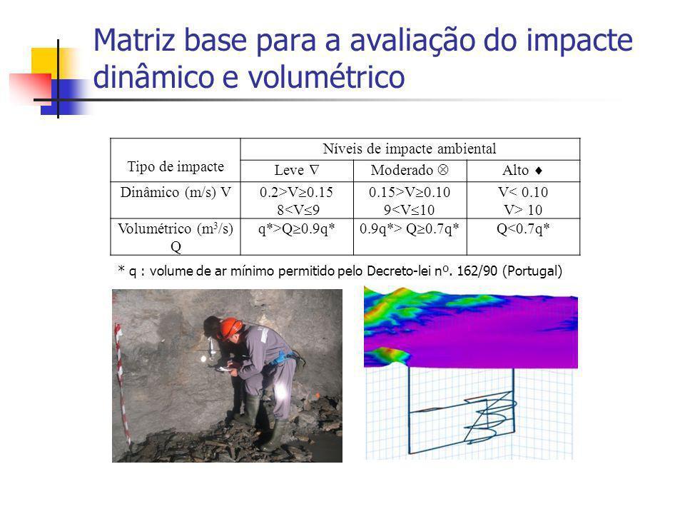 Matriz base para a avaliação do impacte dinâmico e volumétrico Tipo de impacte Níveis de impacte ambiental Leve Moderado Alto Dinâmico (m/s) V 0.2>V 0.15 8<V 9 0.15>V 0.10 9<V 10 V< 0.10 V> 10 Volumétrico (m 3 /s) Q q*>Q 0.9q*0.9q*> Q 0.7q* Q<0.7q* * q : volume de ar mínimo permitido pelo Decreto-lei nº.