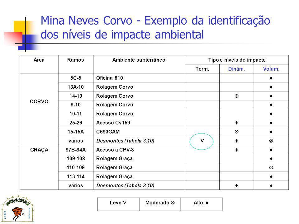 Mina Neves Corvo - Exemplo da identificação dos níveis de impacte ambiental ÁreaRamosAmbiente subterrâneoTipo e níveis de impacte Térm.Dinâm.Volum.