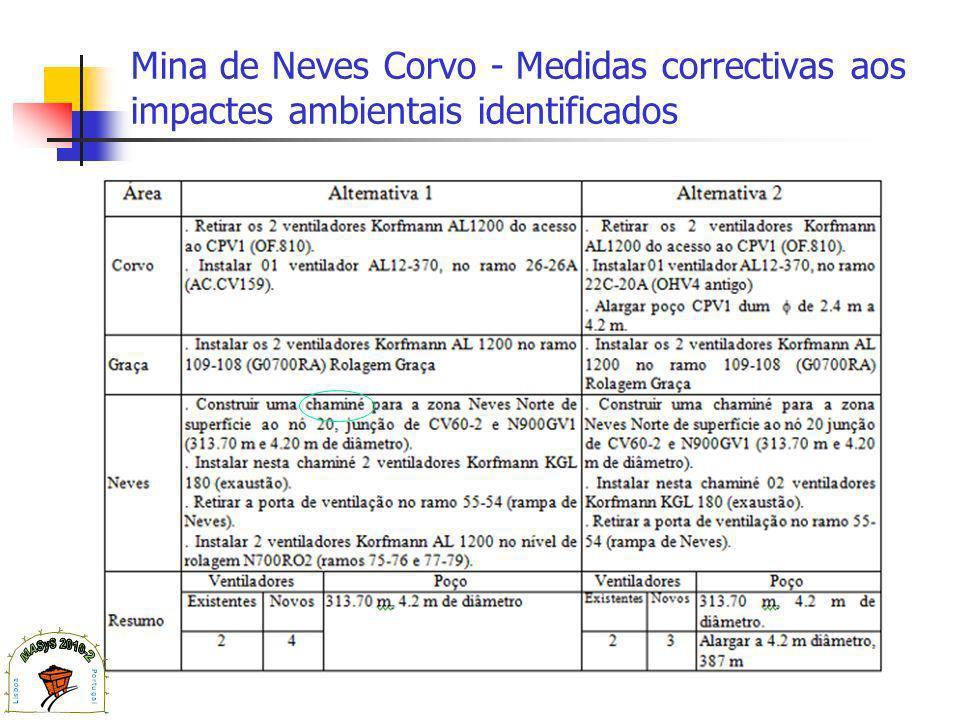 Mina de Neves Corvo - Medidas correctivas aos impactes ambientais identificados