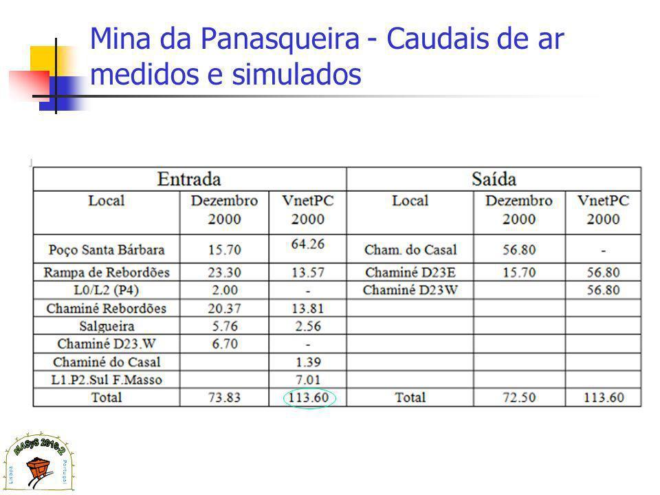 Mina da Panasqueira - Caudais de ar medidos e simulados