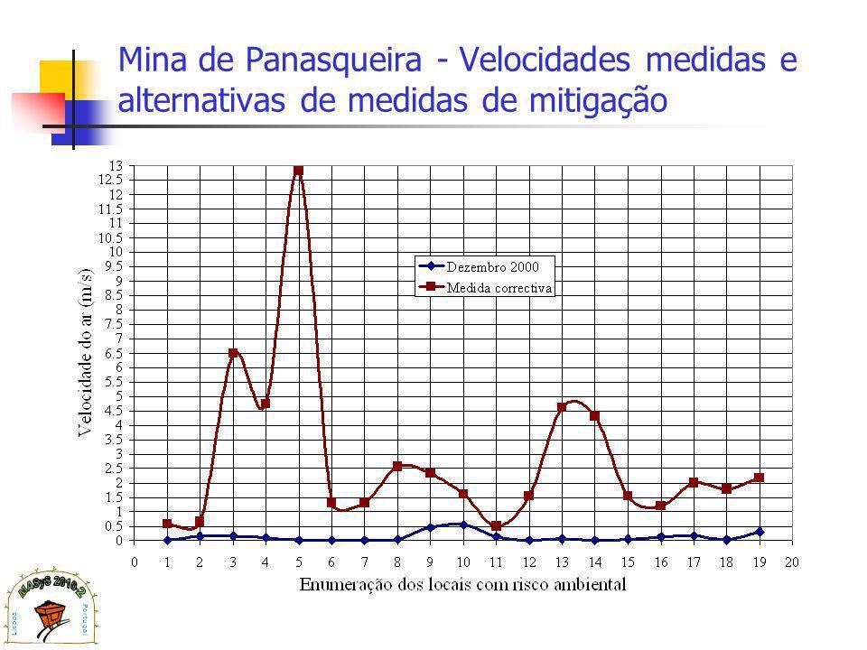 Mina de Panasqueira - Velocidades medidas e alternativas de medidas de mitigação