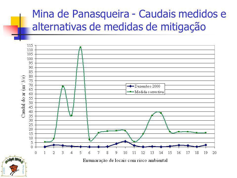 Mina de Panasqueira - Caudais medidos e alternativas de medidas de mitigação