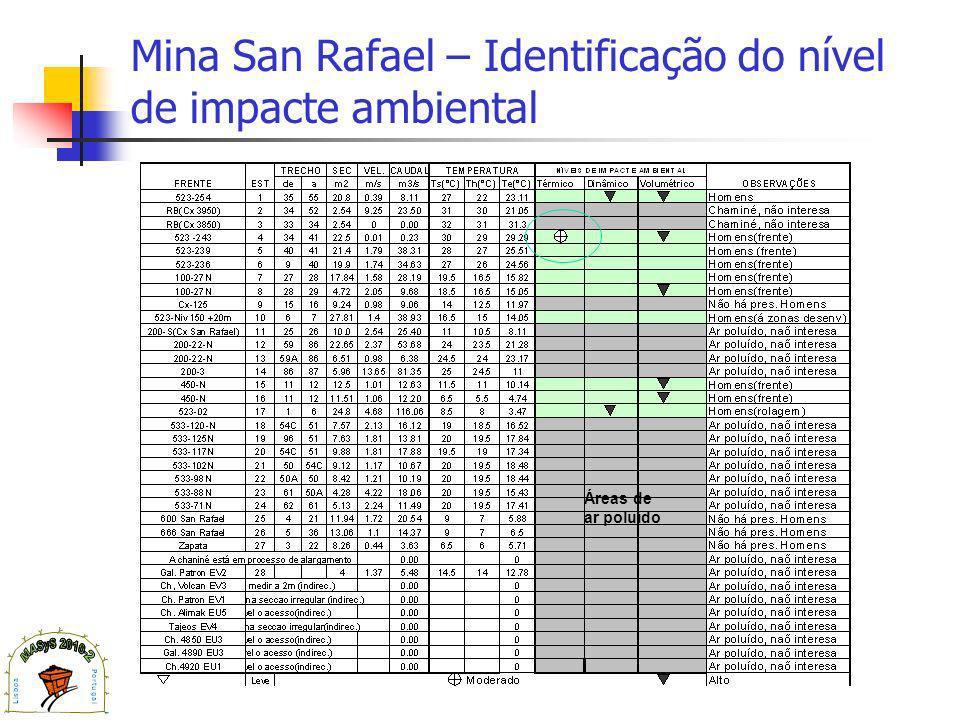 Mina San Rafael – Identificação do nível de impacte ambiental Áreas de ar poluído