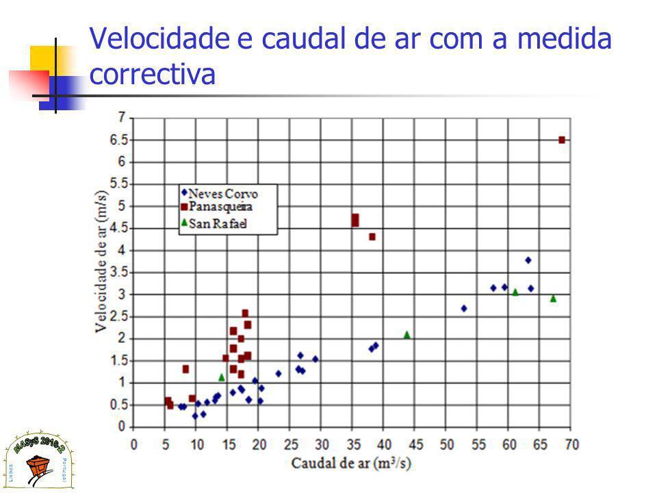 Velocidade e caudal de ar com a medida correctiva