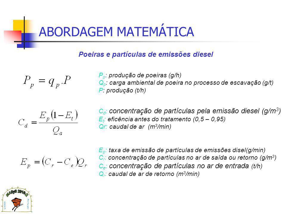 ABORDAGEM MATEMÁTICA P p : produção de poeiras (g/h) Q p : carga ambiental de poeira no processo de escavação (g/t) P: produção (t/h) E p : taxa de emissão de partículas de emissões disel(g/min) C r : concentração de partículas no ar de saída ou retorno (g/m 3 ) C e : concentração de partículas no ar de entrada (t/h) Q r : caudal de ar de retorno (m 3 /min) C d : concentração de partículas pela emissão diesel (g/m 3 ) E t : eficência antes do tratamento (0,5 – 0,95) Qr: caudal de ar (m 3 /min) Poeiras e partículas de emissões diesel