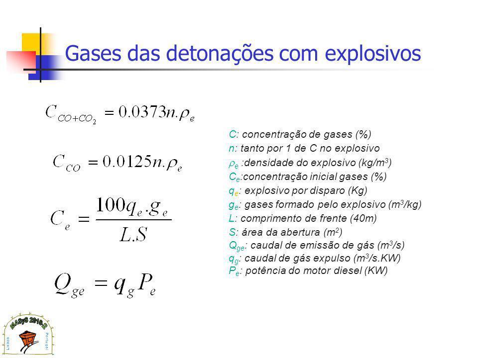 Gases das detonações com explosivos C: concentração de gases (%) n: tanto por 1 de C no explosivo e :densidade do explosivo (kg/m 3 ) C e :concentração inicial gases (%) q e : explosivo por disparo (Kg) g e : gases formado pelo explosivo (m 3 /kg) L: comprimento de frente (40m) S: área da abertura (m 2 ) Q ge : caudal de emissão de gás (m 3 /s) q g : caudal de gás expulso (m 3 /s.KW) P e : potência do motor diesel (KW)