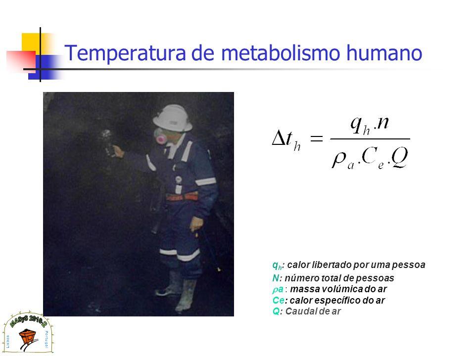 Temperatura de metabolismo humano q h : calor libertado por uma pessoa N: número total de pessoas a : massa volúmica do ar Ce: calor específico do ar