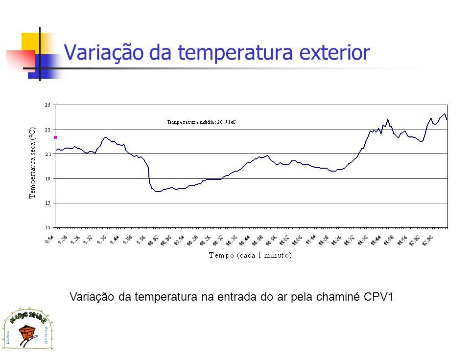 Variação da temperatura exterior Variação da temperatura na entrada do ar pela chaminé CPV1