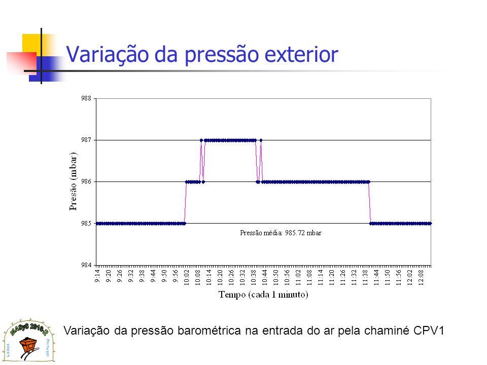 Variação da pressão exterior Variação da pressão barométrica na entrada do ar pela chaminé CPV1