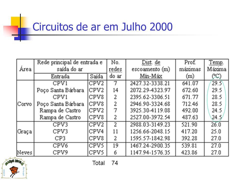 Circuitos de ar em Julho 2000 Total 74