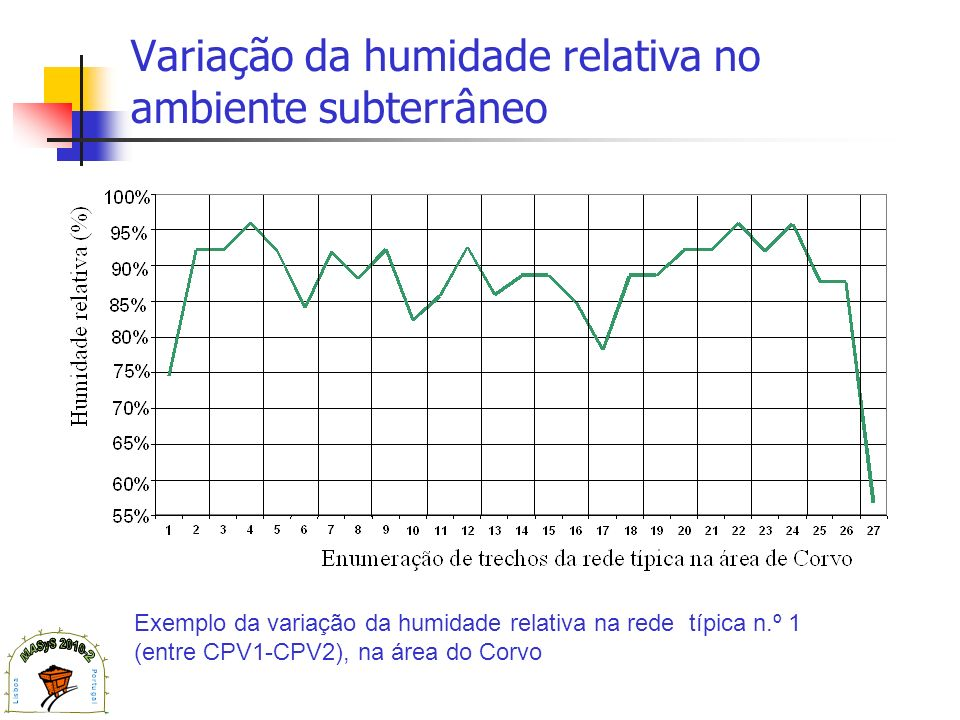 Variação da humidade relativa no ambiente subterrâneo Exemplo da variação da humidade relativa na rede típica n.º 1 (entre CPV1-CPV2), na área do Corv