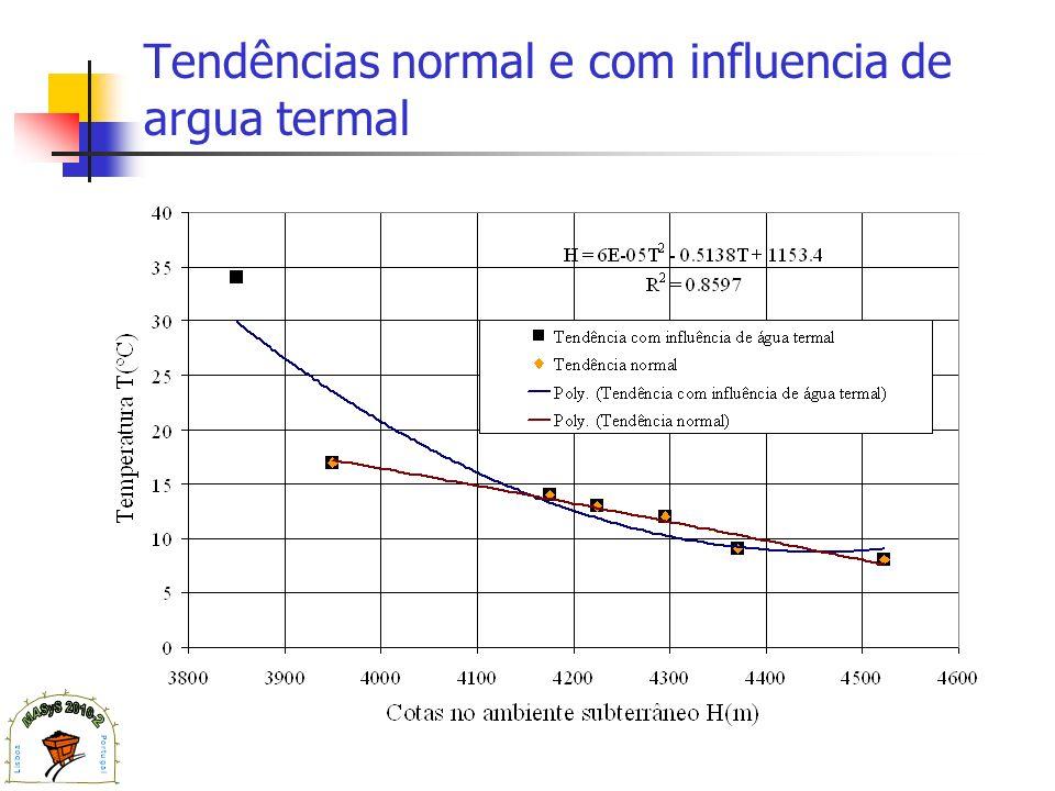 Tendências normal e com influencia de argua termal